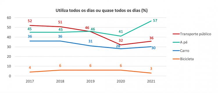 Gráfico sobre formas de deslocamento diárias na cidade de São Paulo